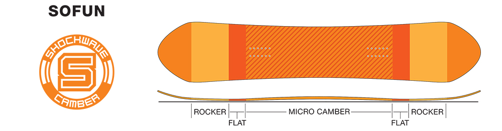 SIMS SoFun - Shockwave Camber